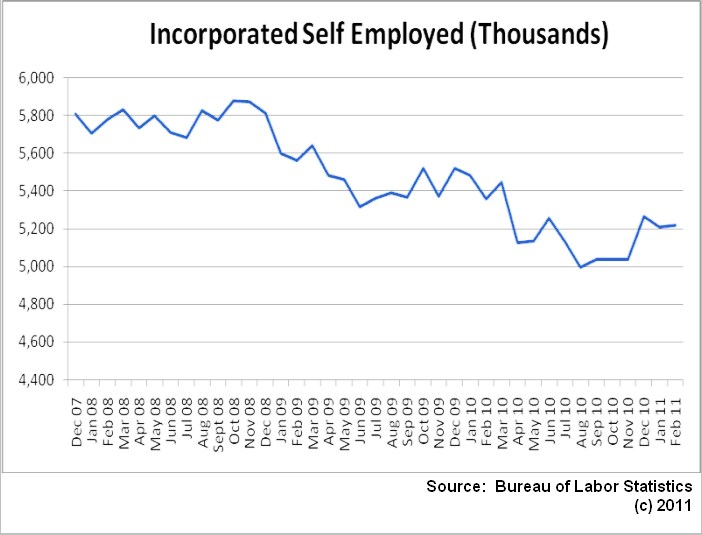 Incorporated self-employed