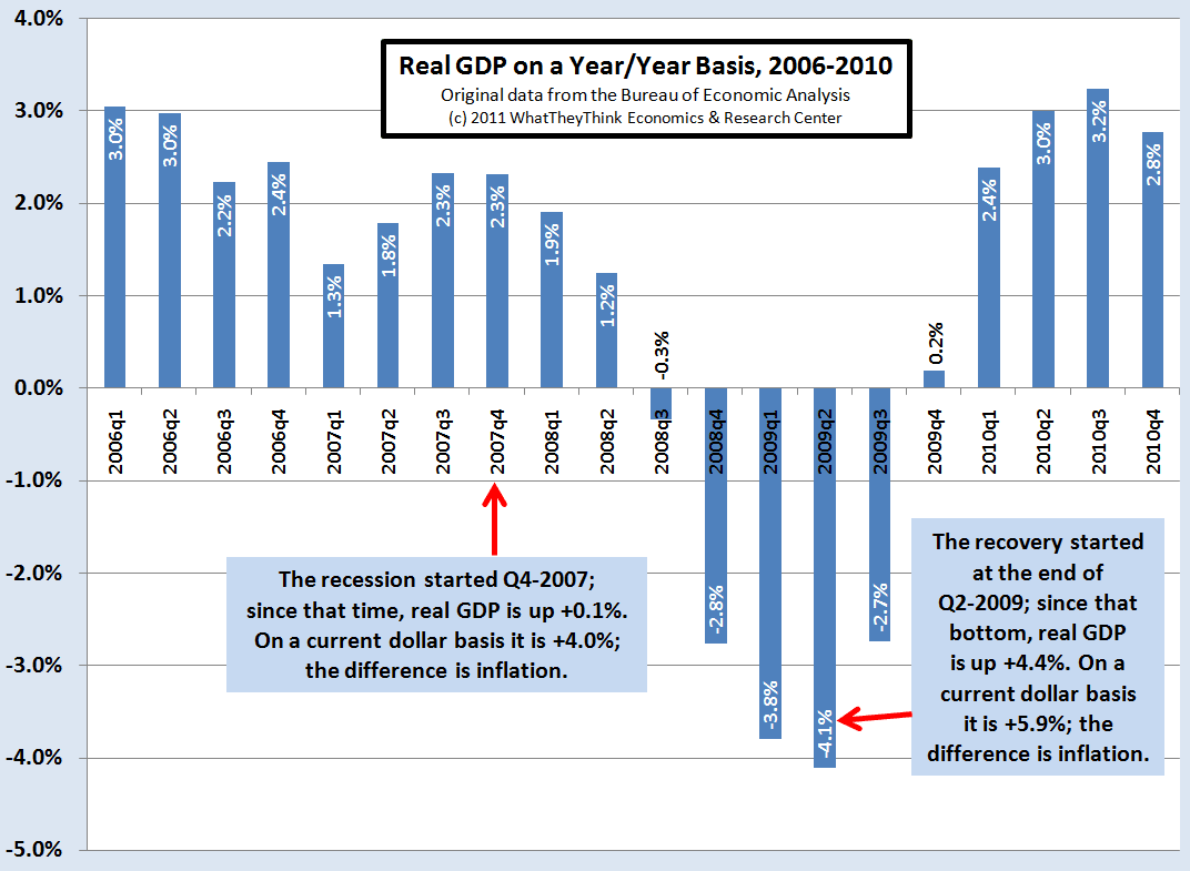 Real GDP on a Year over Year Basis