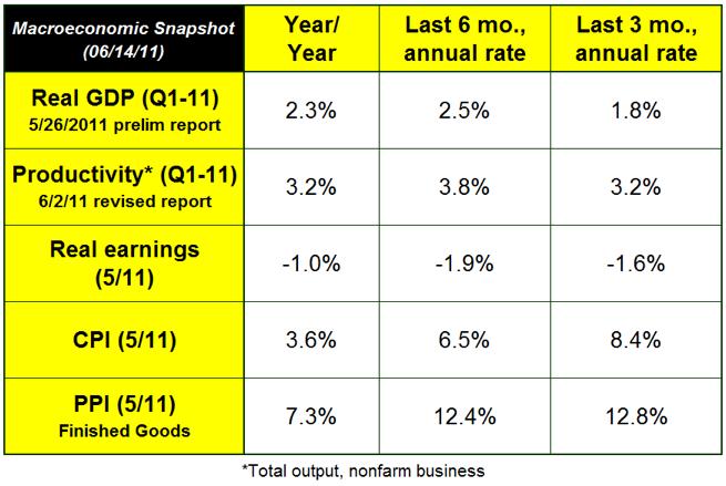 Macroeconomic Snapshot